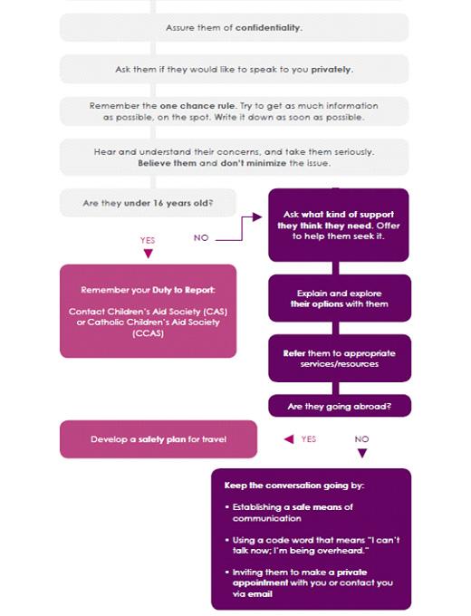 informal-disclosure-response-chart